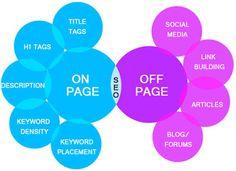 es Marketing online: Principales factores de SEO on page y SEO off page