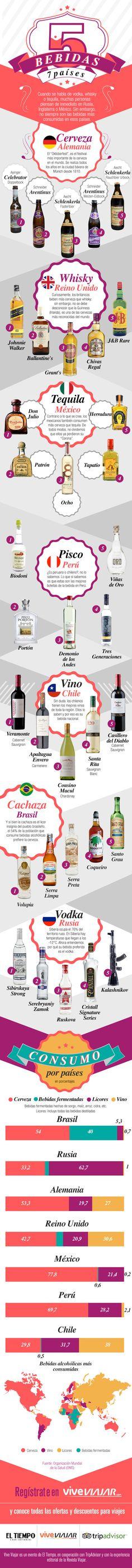 Cinco bebidas, siete países: Datos curiosos del alcohol en el mundo