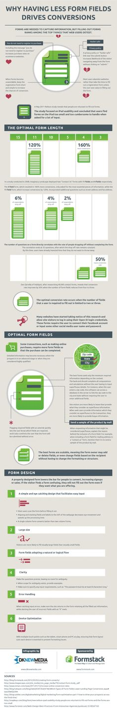 Formstack Fields Conversion Infographic