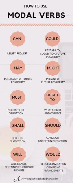 to Use Modal Verbs? Modal Verbs to improve your English Grammar skills. Click the link below to learn how to use modal verbs in EnglishModal Verbs to improve your English Grammar skills. Click the link below to learn how to use modal verbs in English English Grammar Tenses, Teaching English Grammar, Grammar Skills, English Writing Skills, English Verbs, English Phrases, English Language Learning, English Vocabulary, Grammar Tips