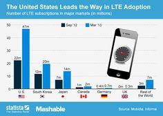 Estados Unidos lidera la adopción de 4G #infografia #infographic