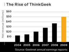 A case study of ThinkGeek.com