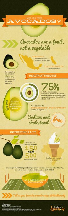 Infographic about avocado and many different ways you can use them in different foods.