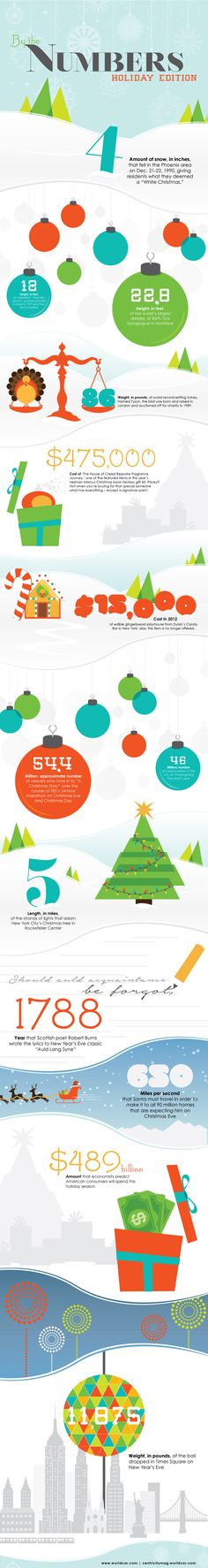 By the Number: Holiday Edition #infographic #Holiday #Thanksgiving #Winter
