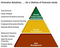 Income Protection, Family Office, Financial Planning, Food For Thought, Wealth, Finance, Investing, Management, Concept