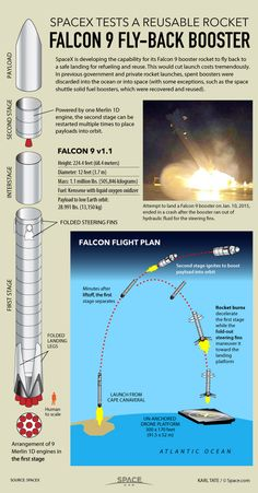 Inside SpaceX's Epic Fly-back Reusable Rocket Landing  | Space.com 1/5/15 Diagram shows how Falcon 9 booster will return to a safe landing spot.