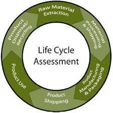 Risultati immagini per Life Cycle Sustainability Assessment