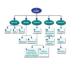 ADDIE Model infographic--outlines the process by which instruction is designed.