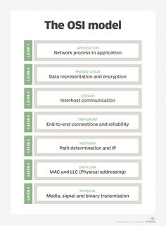 This definition explains the meaning of the OSI model and how the framework is used to establish communications standards. Computer Programming Languages, Computer Coding, Computer Basics, Learn Programming, Computer Technology, Computer Lessons, Networking Basics, Cisco Networking, Cyber Security Career