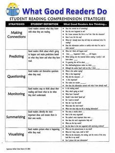 "is another form of showing how ""good readers"" think and process text. However, rather than posting this in the classroom, I would give each student a copy to have while reading independently. Third Grade Reading, Middle School Reading, Title 1 Reading, Middle School Literature, Reading Workshop, Reading Skills, Reading Levels, Reading Process, Guided Reading Lessons"