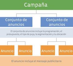 Estructura de las campañas en Facebook Ads