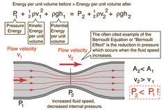 Bernouilli Principle and Equation -Pressure