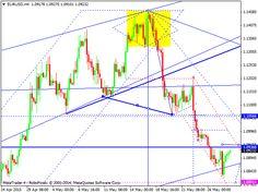 WWI Forex & Futures Trading Forum - Forex Technical Analysis: EUR/USD, GBP/USD, USD/CHF, USD/JPY, AUD/USD, USD/RUB, Gold