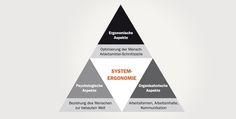 Systemergonomie - Konzeption und Beratung - König + Neurath AG Büromöbel-Systeme