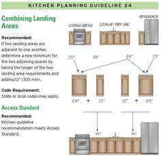 Kitchen Design Landing Areas