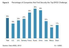 Riesgo a la seguridad: 26% de las empresas lo considera el mayor reto al usar aparatos móviles personales en el trabajo. Fuente: Smart Data Collective