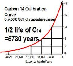 Carbon dating met behulp van Half Life
