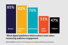 How to measure user engagement online