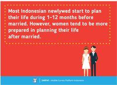 Life Plan of Newly-wed - Survey Report - JAKPAT  #Indonesia #mobilesurvey #marketresearch #newlywed #wedding #preparation #mobiletrend