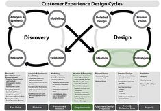 Customer Experience Design Cycles. #UX #HumanFactors #CustomerExperience