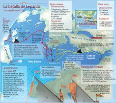 Battle of Lepanto Naval History, Military History, World History, Art History, Battle Of Lepanto, World Conflicts, Historia Universal, Catholic, Spanish