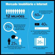 Mercado Imobiliário e a Internet