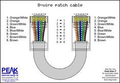 Full straight through patch cable (8 wires)