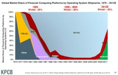 Global Market Share of Personal Computing Platforms by Operating System - from Mary Meeker releases stunning data on the state of the Internet Microsoft, Illusion, Build Your Own Computer, Tech Sites, Computer Shop, Computer Tips, Innovation Strategy, Internet Trends, Charts And Graphs