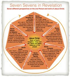 Seven Sevens in Revelation - Revelation is not sequential history, but a seven-fold revelation of Jesus Christ who has always been at work through history to do His Father's will and establish his Father's kingdom. Bible Study Notebook, Bible Study Tools, Scripture Study, Revelation Bible Study, Revelation Prophecy, Bible Teachings, Bible Scriptures, Bible Quotes, Bibel Journal