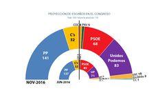 Estimación Jaime Miquel para Público: PP más Cs no llegan a la mayoría absoluta