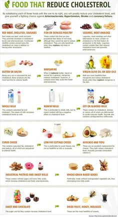 Foods That Reduce Cholesterol Infographic - 7 Step Low Cholesterol Diet Plan : a. , Foods That Reduce Cholesterol Infographic - 7 Step Low Cholesterol Diet Plan : a. Foods That Reduce Cholesterol Infographic - 7 Step Low Cholesterol. Low Cholesterol Diet Plan, Foods To Reduce Cholesterol, Cholesterol Lowering Foods, Lower Cholesterol Naturally, Lower Triglycerides Diet, Cholesterol Friendly Recipes, High Cholesterol Symptoms, Eggs Cholesterol, Supplements To Lower Cholesterol