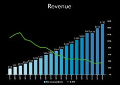 3 Charts Proving That LinkedIn Is on Fire LinkedIn stock is up by 30% in the last month alone on the back of strong user growth, healthy revenue, and improving profit margin.