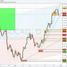 #USDCAD in the closest #demand area tracked on #dailychart. The #price dropped a little bit  testing the area.  Maybe it will consolidate a little bit and will start again to rise. Let see.  Take in consideration that the price of this #forex #financial #instrument is still inside the #supply area tracked in the #mothlychart where the price completed a long term #convergence. It still didn't #breakout the #keylevel.  #SupplyandDemand #trading #charts