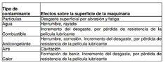 ANÁLISIS DE ACEITES LUBRICANTES   JEFER ARGUELLO - Academia.edu