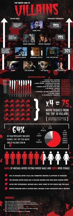 Top Movie & TV Villains: It's All About Horror | #Infographic