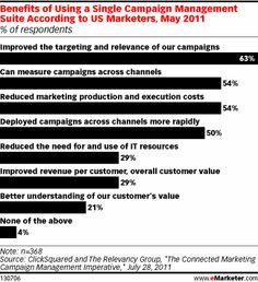 eMarketer: How Social Media Marketers Can Make the Most of Monitoring Tools-August 18, 2011