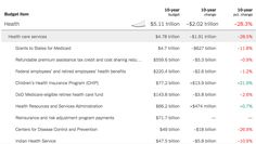 Government spending would be cut substantially. See how every budget item would be changed.
