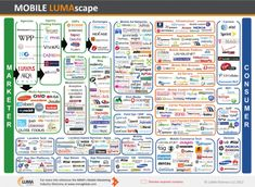 the number of organizations that are involved in advertising - in mobile only!
