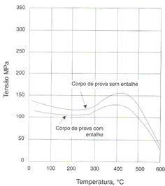 3 - Propriedades dos ferros fundidos cinzentos | Ferros Fundidos Cinzentos | Aços e Ferros Fundidos | Aços & Ligas | Infomet