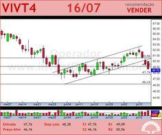 TELEF BRASIL - VIVT4 - 16/07/2012 #VIVT4 #analises #bovespa
