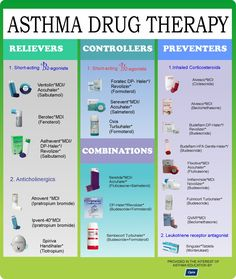 Asthma drug therapy for NCLEX nursing guide