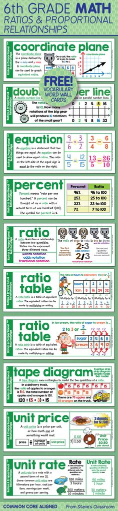 Free! Word wall cards for sixth grade math ratios and proportional relationships!