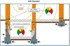 partial basement with aquapol Drywall, Basement, Map, Root Cellar, Maps, Peta, Basements
