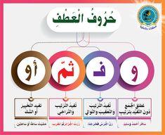 Arabic Alphabet Letters, Learn Arabic Alphabet, Arabic Sentences, Arabic Phrases, School Board Decoration, Arabic Handwriting, Arabic Lessons, School Tool, Islamic Messages