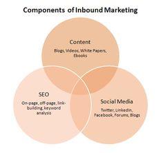 Wie Sie mit klugem Marketing mehr Kunden gewinnen - Erfolgreich Social-Media Marketing | XING