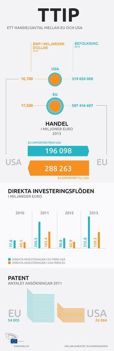 Handels- och investeringsbalansen mellan EU och USA