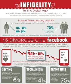 marriage cheating statistics