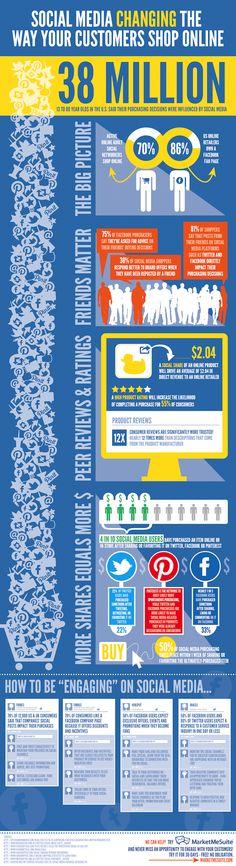 #Infographie #Social media : l'influence des réseaux sociaux sur la manière d'acheter en ligne aux USA