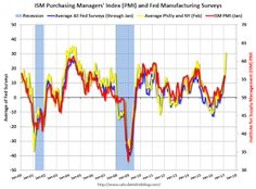 Philly Fed: Manufacturing Conditions Continued to Improve in February.
