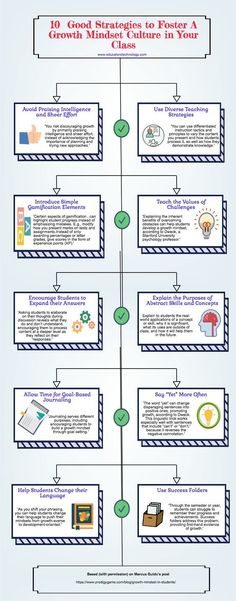 10 Good Strategies to Foster A Growth Mindset Culture in Your Class #GoodEducation